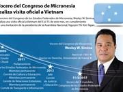 [Infografía] Vocero del Congreso de Micronesia realiza visita oficial a Vietnam