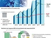 [Info] Vietnam atrae 20 mil millones de dólares de inversión extranjera