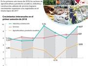 [Infografía] Economía de Vietnam registra buen crecimiento en primera mitad del año