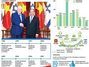 [Infografía] Impulsan relaciones Vietnam e Israel