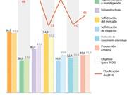 [Infografía] En alza índice de innovación de Vietnam
