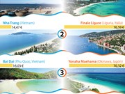 [Info] Vietnam posee las playas más baratas del mundo