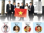 [Info] Vietnam gana tres medallas de oro en la Olimpiada Internacional de Biologia