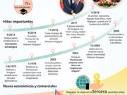 [Infografía] Nexos de asociación estratégica Vietnam - Singapur