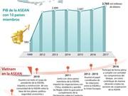 [Info] Vietnam: miembro activo y responsable de la ASEAN