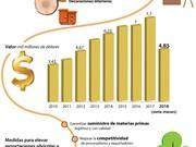 [Infografía] Productos madereros se convertirán en importantes exportaciones de Vietnam