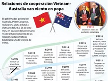 [Infografía] Gobernador general de Australia visita Vietnam
