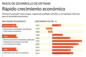 [Infografía] Rápido crecimiento de la economía vietnamita