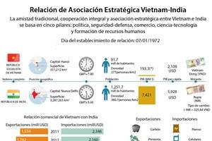 [Infografía] Relación de Asociación Estratégica Vietnam-India
