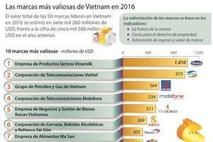[Infografia] Las marcas más valiosas de Vietnam en 2016