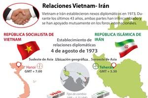 Relaciones Vietnam- Irán