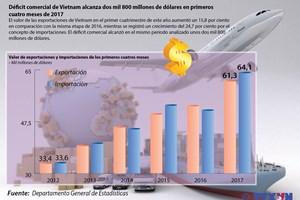 El déficit comercial de Vietnam alcanza dos mil 800 millones de dólares en el primer cuatrimestre de 2017