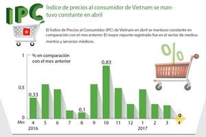 [Infografía] Índice de precios al consumidor de Vietnam se mantuvo constante en abril