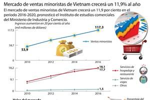 [Infografia] Potencial de mercado de ventas minoristas de Vietnam