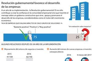 Resolución gubernamental favorece el desarrollo de las empresas