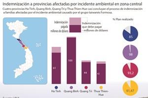 [Infografia] Indemnización a provincias afectadas por incidente ambiental en zona central