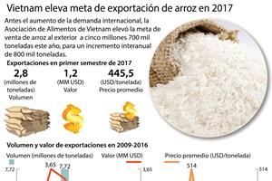 [Infografía] Vietnam eleva meta de exportación de arroz en 2017