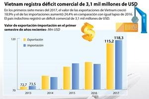 Vietnam registra déficit comercial en los primeros siete meses de 2017