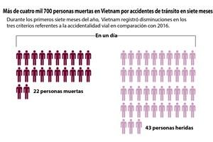 [Infografía] Vietnam avanza en control de accidentes viales