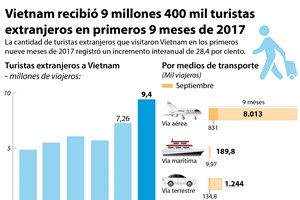 [Infografía] Vietnam recibió 9 millones 400 mil turistas extranjeros en primeros 9 meses de 2017