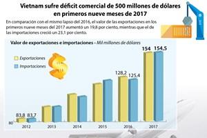 [Infografía] Vietnam sufre déficit comercial en primeros nueve meses de 2017