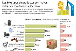 Los 10 grupos de productos con mayor valor de exportación de Vietnam