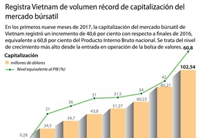 [Infografía] Registra Vietnam de volumen récord de capitalización del mercado búrsatil