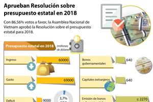 [Infografía] Aprueban Resolución sobre presupuesto estatal en 2016