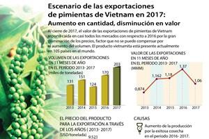 [Infografía] Exportaciones de piminentas de Vietnam en 2017: aumento en cantidad, disminución en valor