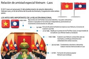 [Infografia] Relación de amistad especial Vietnam - Laos