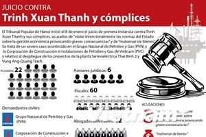 [Infografía] Juicio contra Trinh Xuan Thanh y cómplices