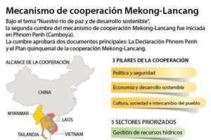 [Infografia] Mecanismo de cooperación Mekong-Lancang