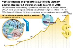 Ventas externas de productos acuáticos de Vietnam podrán alcanzar 8,5 mil millones de USD en 2018