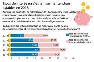 Tipos de interés en Vietnam se mantendrán  estables en 2018