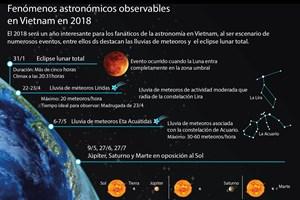 [Infografía] Fenómenos astronómicos observables en Vietnam