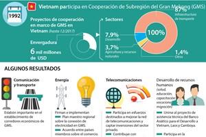[Infografía] Vietnam participa en Cooperación de Subregión del Gran Mekong