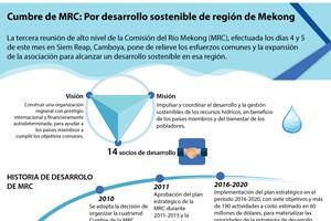 [Infografía] Reunión de MRC: Por desarrollo sostenible de región de Mekong