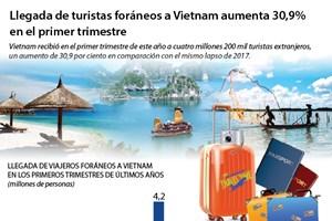 [Infografía] Llegada de turistas foráneos a Vietnam aumenta 30,9%