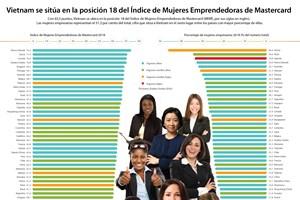 [Info] Vietnam se sitúa en el lugar 18 del Índice de Mujeres Emprendedoras de Mastercard