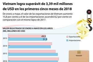 [Infografía] Vietnam logra superávit de 3,39 mil millones de dólares en los primeros cinco meses de 2018