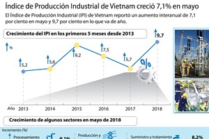 [Infografía] Índice de Producción Industrial de Vietnam creció 7,1% en mayo