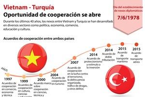 [Infografía] Vietnam-Turquía: Oportunidad de cooperación se abre