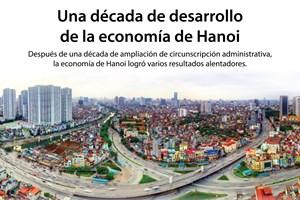 [Infografía] Una década de desarrollo de la economía de Hanoi