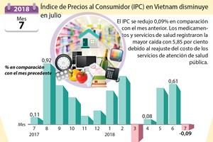 [Info] Índice de Precios al Consumidor en Vietnam disminuye en julio