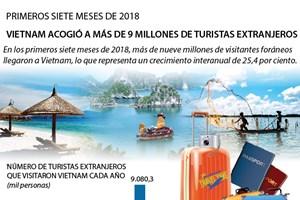 [Infografía] Vietnam acogió a más de 9 millones de turistas extranjeros en 2018