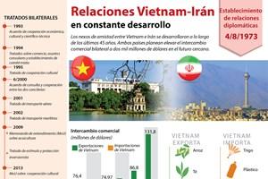 [Infografía] Relaciones Vietnam-Irán gozan de crecimiento continuo