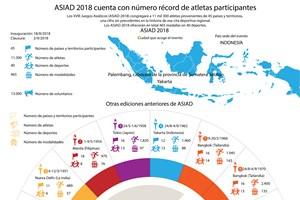 [Info] ASIAD 2018 contará con número récord de atletas participantes