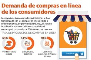 [Infografía] Demanda de compras en línea de los consumidores
