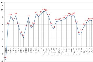 PIB de Vietnam crece 5,98 por ciento en 2014